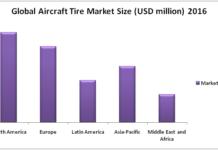 automative-aircraft