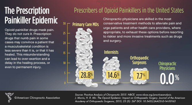 freehold-chiropractor-opioid-pain-killers