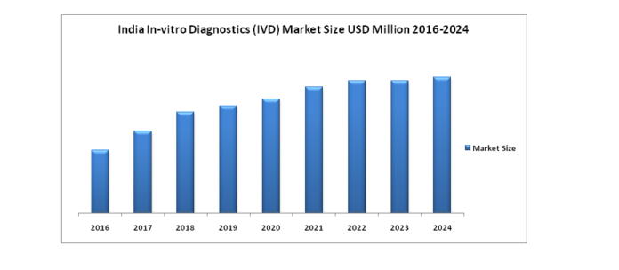 india-ivd-market-infographic